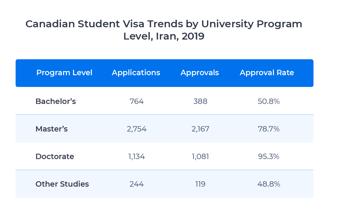 Chart showing student visa applications, approvals, and approval rate by university program level for Iranian students in 2019. Examined in detail below.