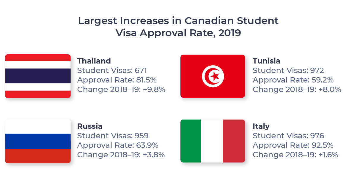 Figure showing the four countries which experienced the largest increase in Canadian student visa approval rate between 2018 and 2019 (500-1000 approvals). Countries include Thailand, Tunisia, Russia, and Italy.
