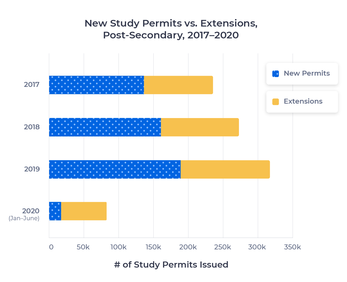 Stacked bar graph showing the distribution of new study permits vs. extensions for the post-secondary sector from 2017 to 2019. Examined in detail below.