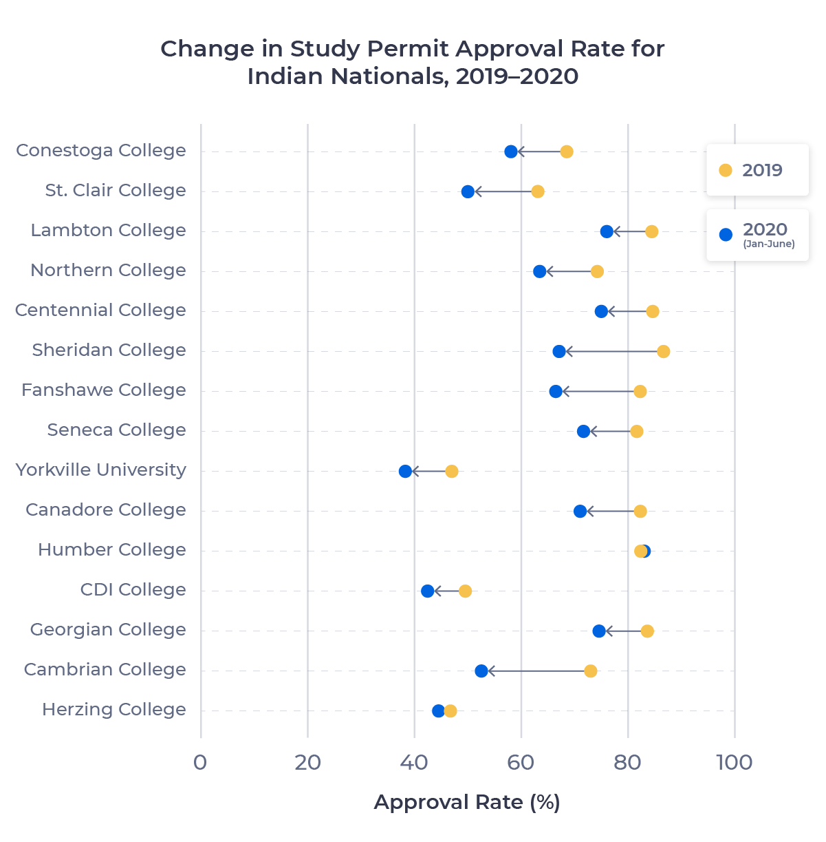Dot plot showing the change in study permit approval rate for the top 15 post-secondary schools for Indian nationals from 2019 to 2020. Examined in detail below.