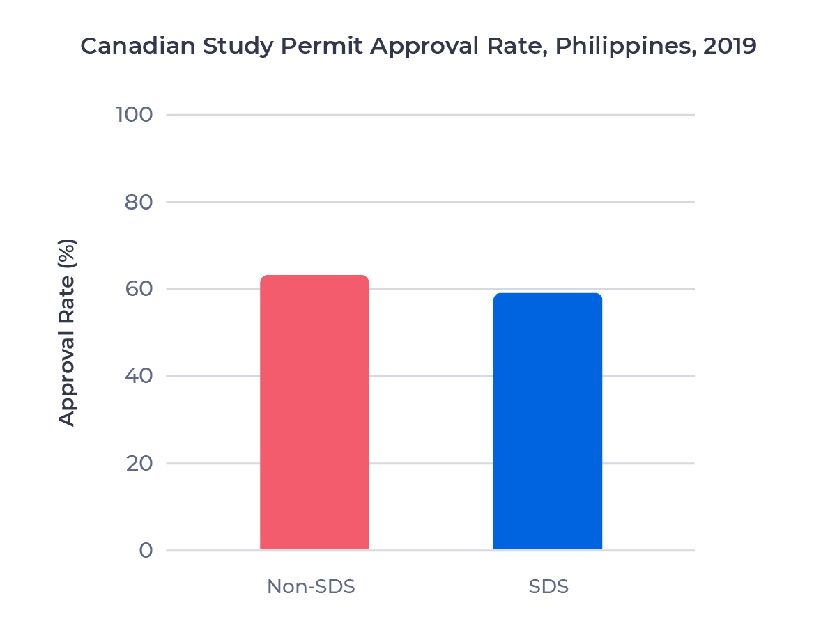 Bar chart comparing the study permit approval rate for Filipino students who applied through the SDS program and the regular stream in 2019. Examined in detail below.
