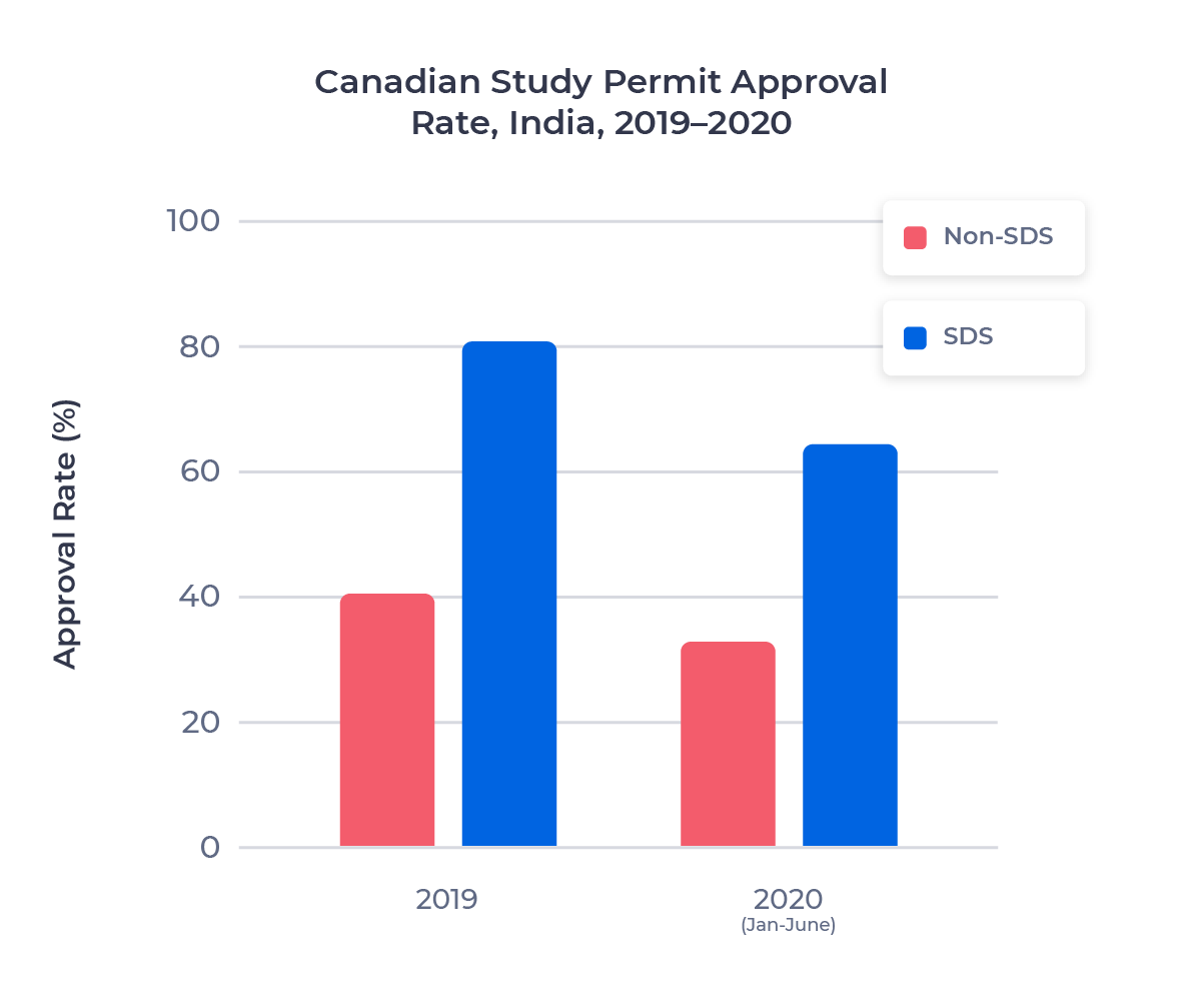 Bar chart comparing the study permit approval rate for Indian students who applied through the SDS program and the regular stream in 2019 and from January to June 2020. Examined in detail below.