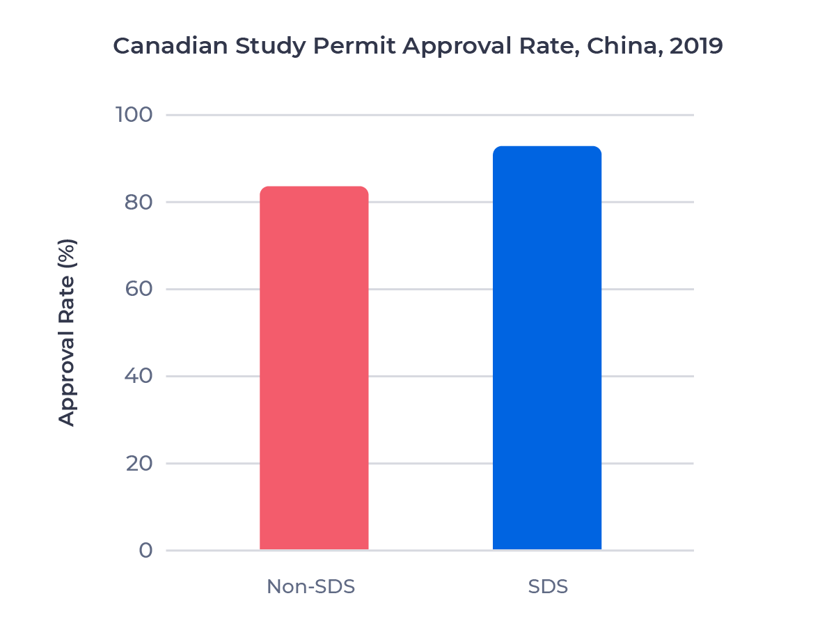 Bar chart comparing the study permit approval rate for Chinese students who applied through the SDS program and the regular stream in 2019. Examined in detail below.