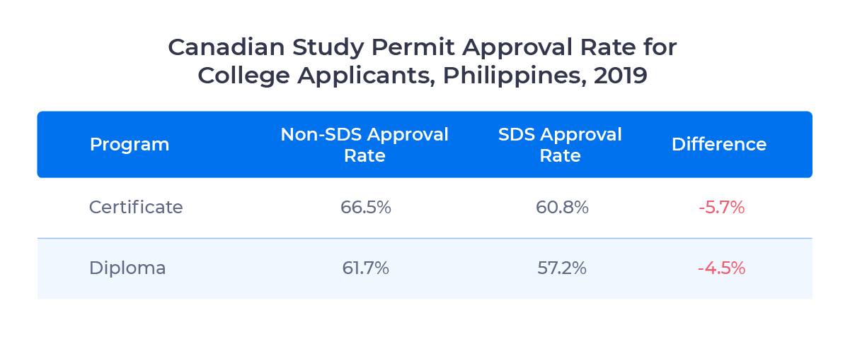 Table showing Canadian study permit approval rates for college applicants from the Philippines by program level in 2019. Examined in detail below.