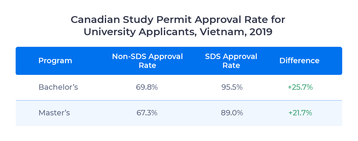Table showing Canadian study permit approval rates for university applicants from Vietnam by program level in 2019. Examined in detail below.