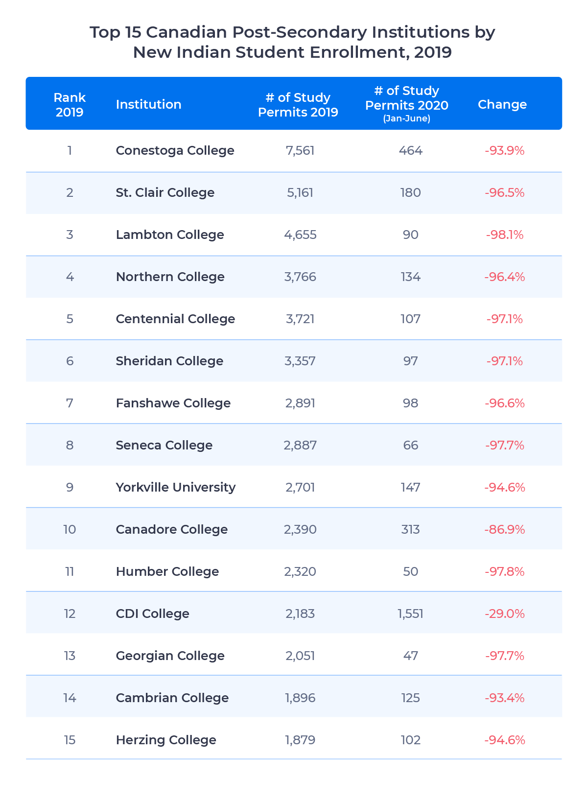 Table showing the number of new study permits issued to the top 15 post-secondary institutions for new Indian student enrollment in 2019 and the change in enrollment for 2020. Examined in detail below.