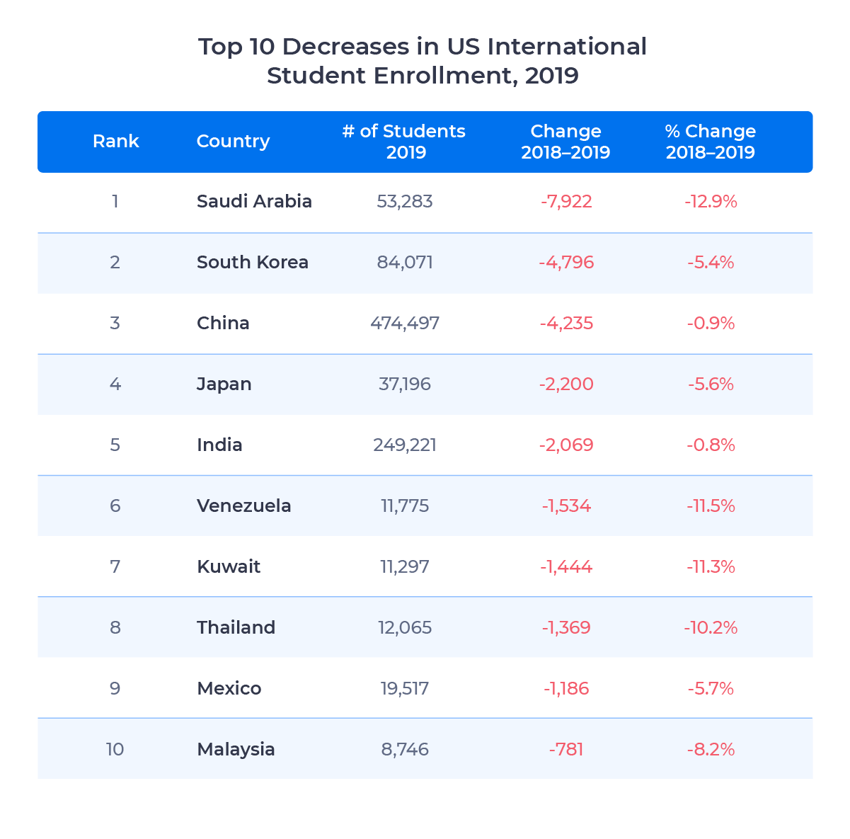 Chart showing the 10 source countries with the largest decrease in international student enrollment in the US in 2019.