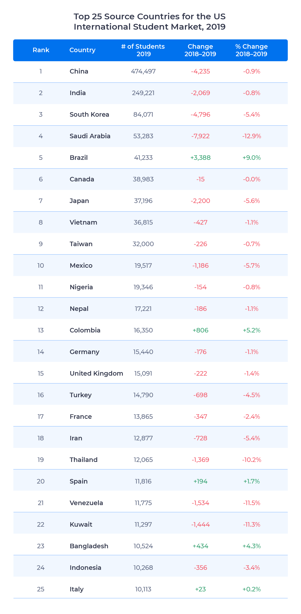Chart showing the top 25 source countries for the US international student market in 2019, including change in number of students between 2018 and 2019.