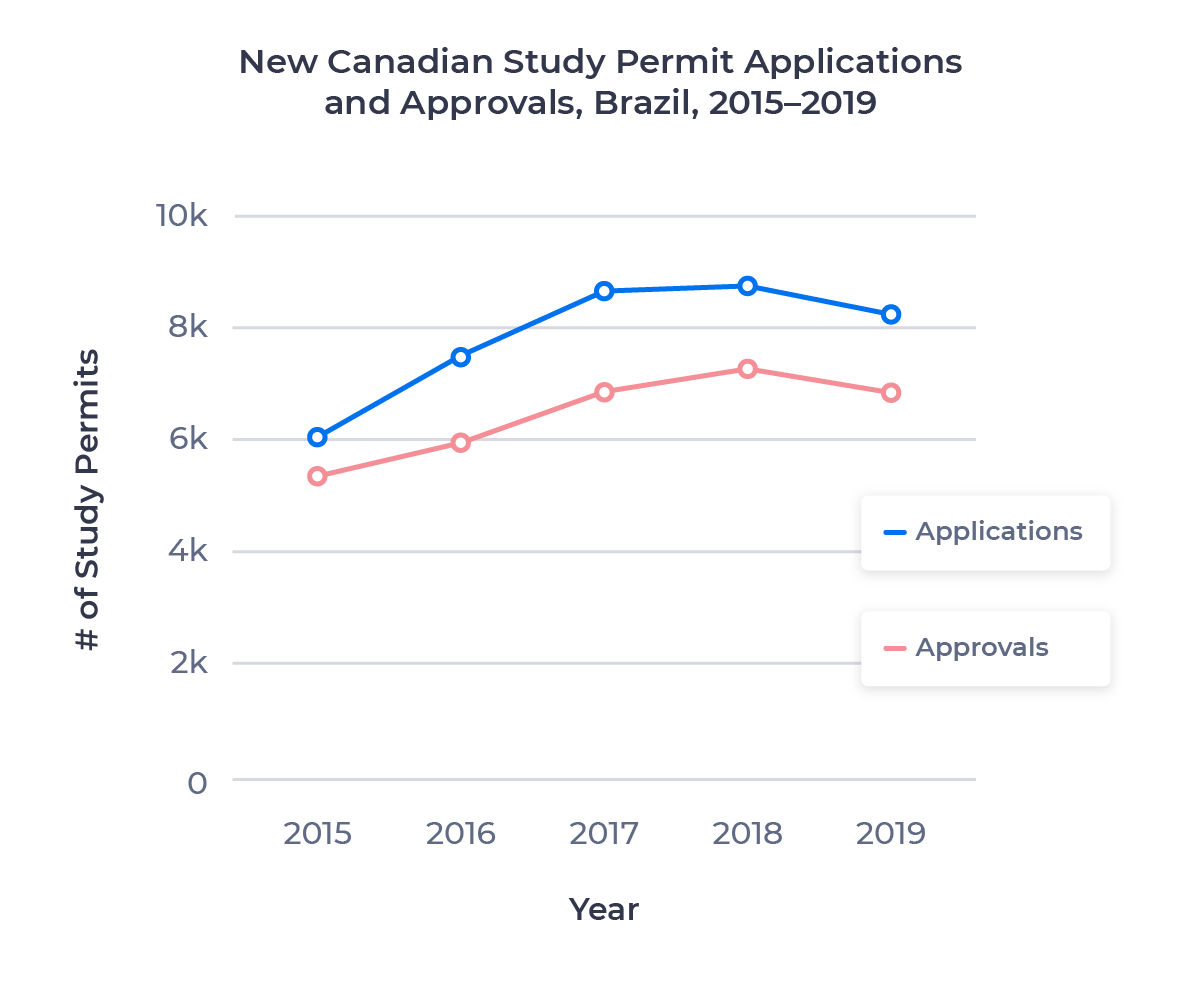 Line chart showing the growth in Canadian study permit applications and approvals for the Brazilian market from 2015 to 2019. Examined in detail below.