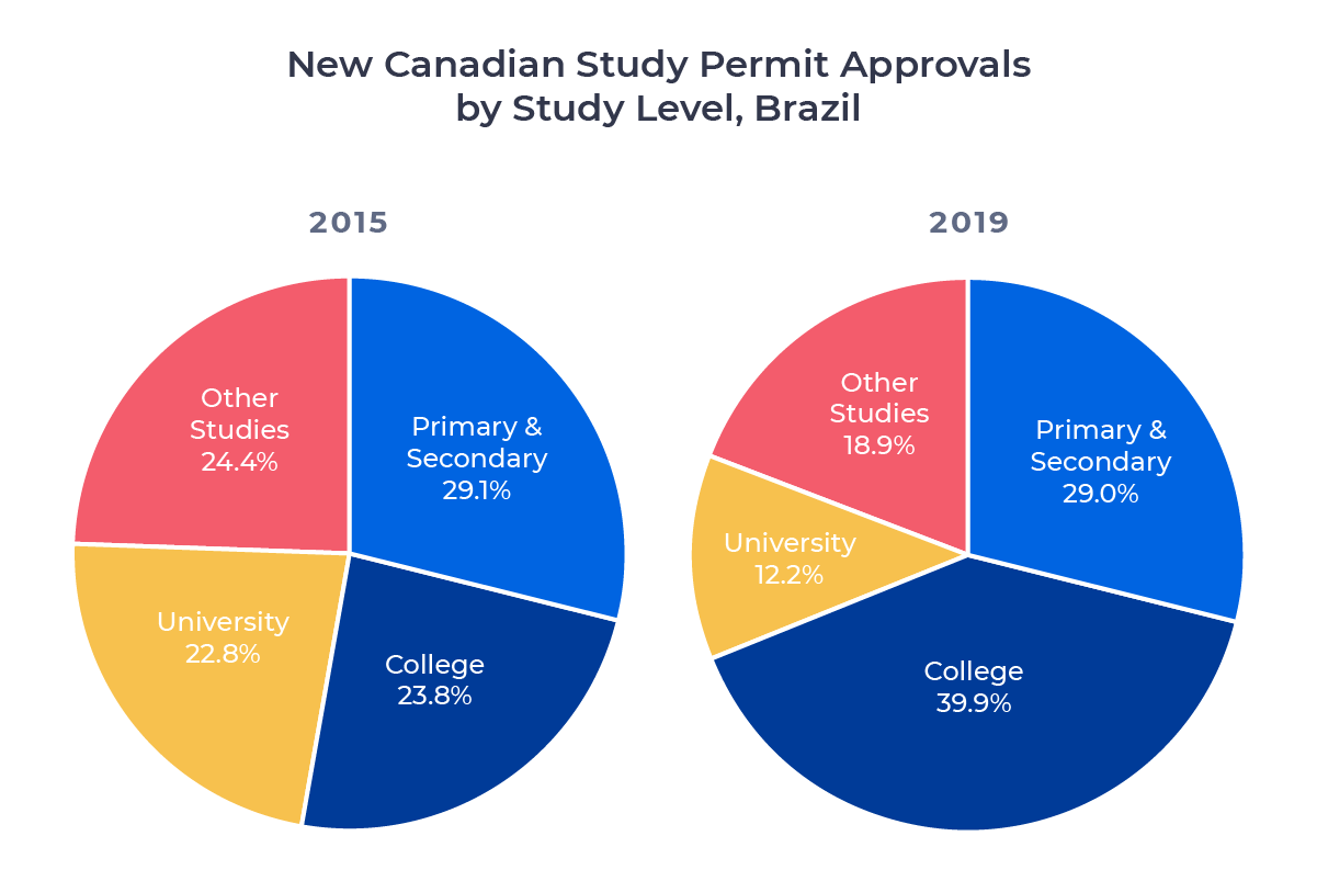 Two circle charts comparing Canadian study permit approvals for Brazilian students in 2015 and 2019 by study level. Examined in detail below.