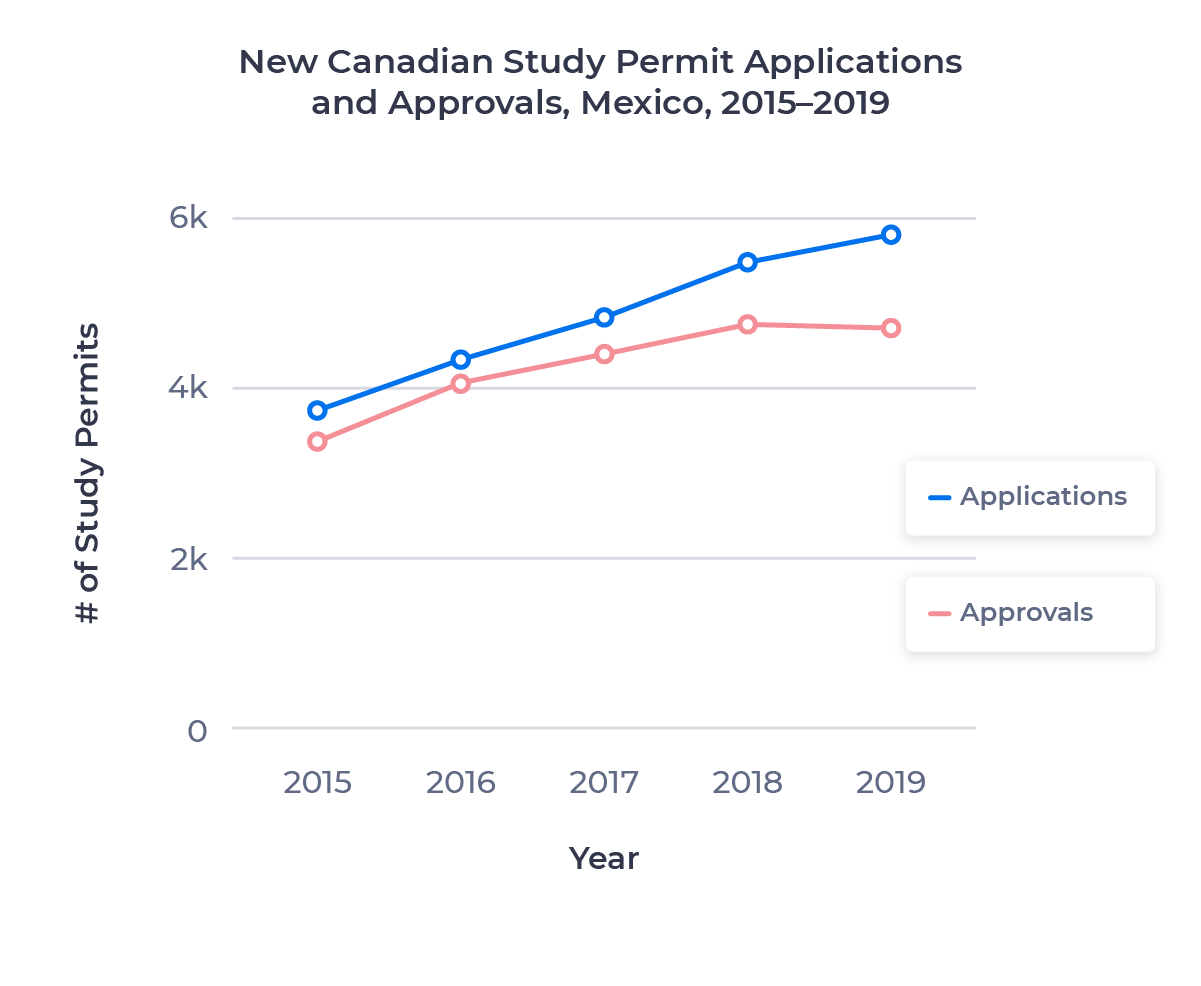Line chart showing the growth in Canadian study permit applications and approvals for the Mexican market from 2015 to 2019. Examined in detail below.