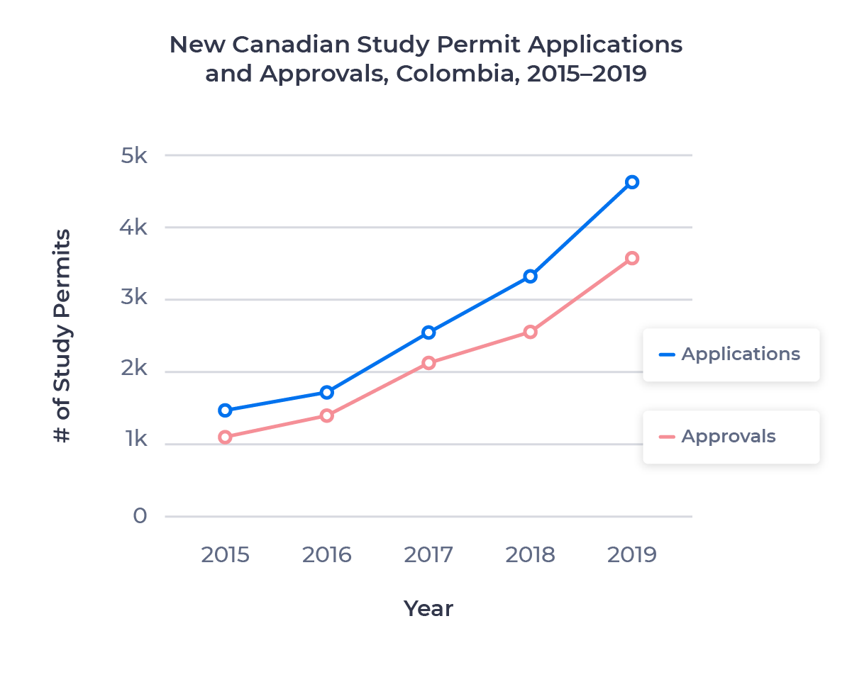 Line chart showing the growth in Canadian study permit applications and approvals for the Colombian market from 2015 to 2019. Examined in detail below.
