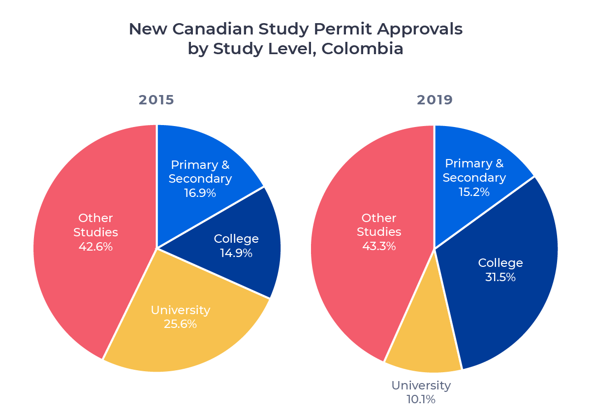 Two circle charts comparing Canadian study permit approvals for Colombian students in 2015 and 2019 by study level. Examined in detail below.