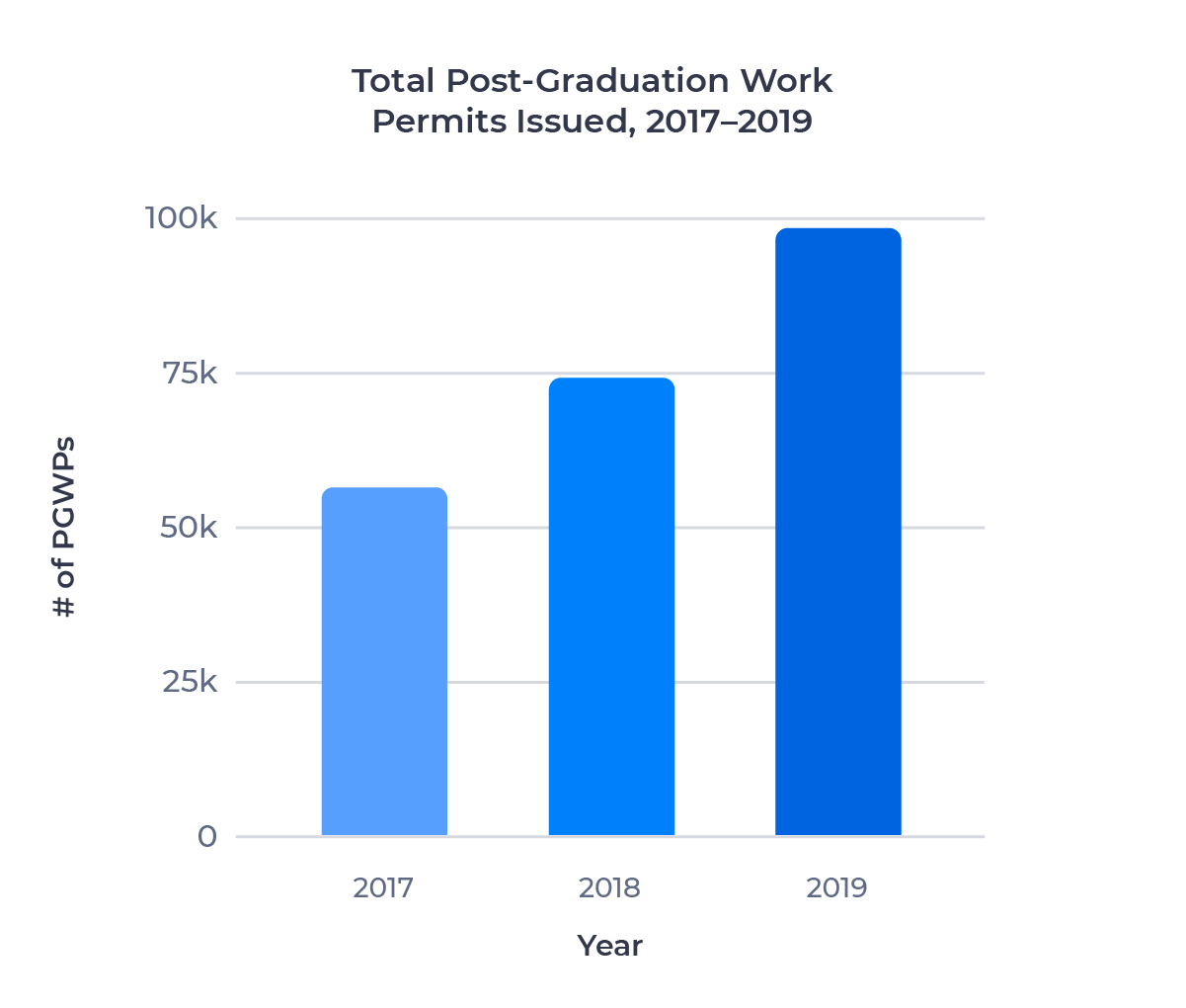 Bar chart showing the number of post-graduation work permits issued between 2017 and 2019. Examined in detail below.