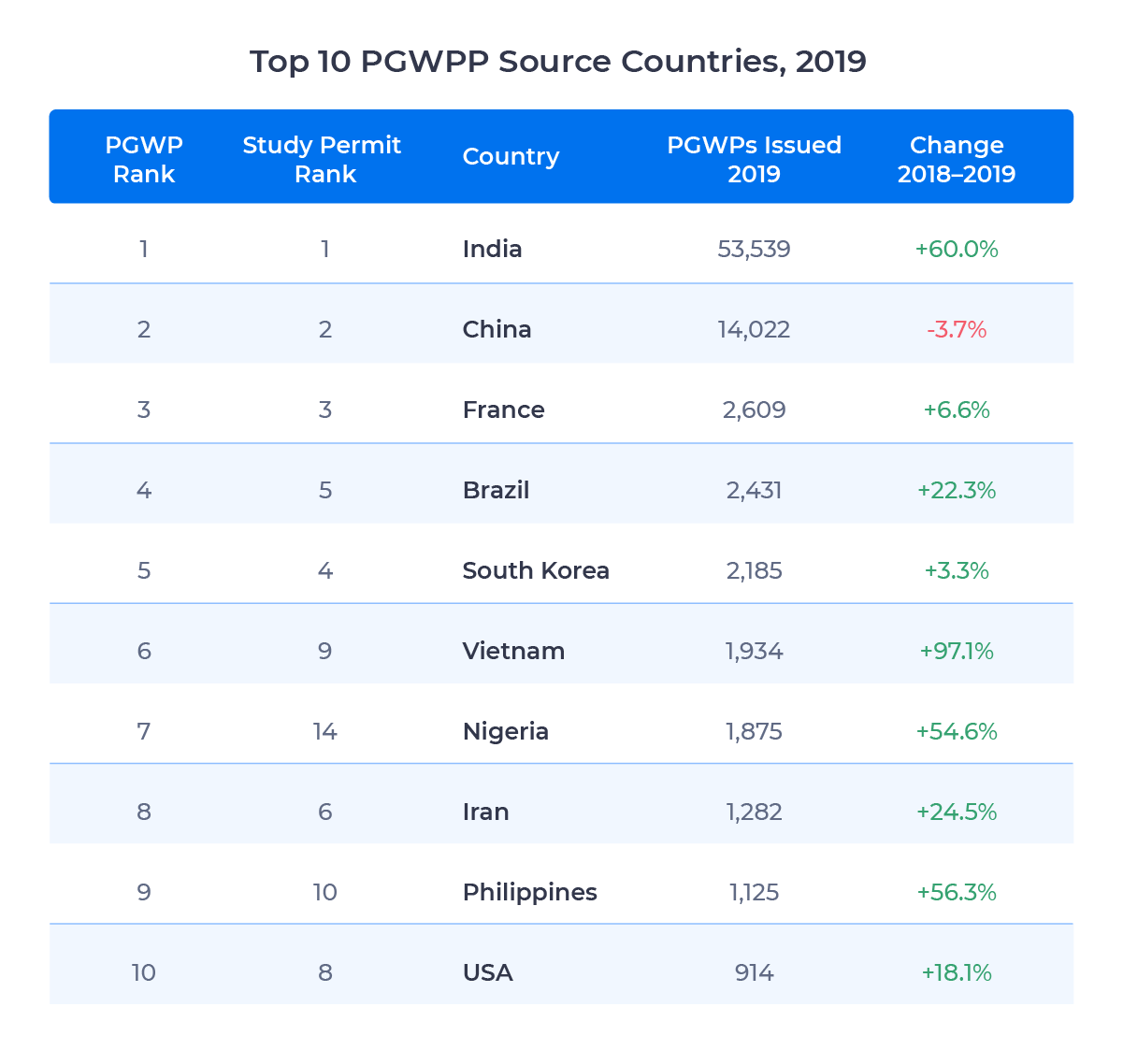 Table showing the top 10 source countries for PGWPs issued in 2019. Examined in detail below.