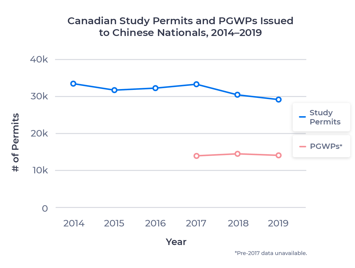 Line chart showing the change in Canadian study permits and PGWPs issued to Chinese nationals between 2014 and 2019. Examined in detail below.