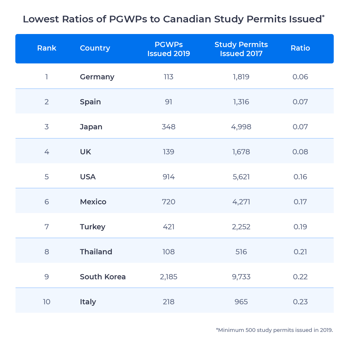 Table showing the 10 source countries with the lowest ratios of PGWPs (2019) to Canadian study permits (2017) issued. Examined in detail below.