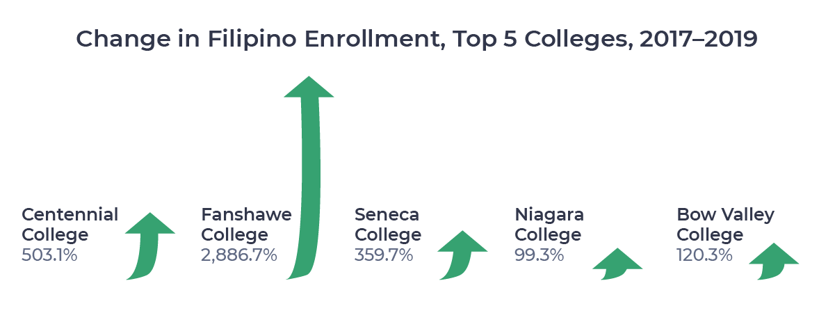 Figure showing percentage changes in Filipino enrollment from 2017 to 2019 among the top 5 colleges for Filipino students in 2019.