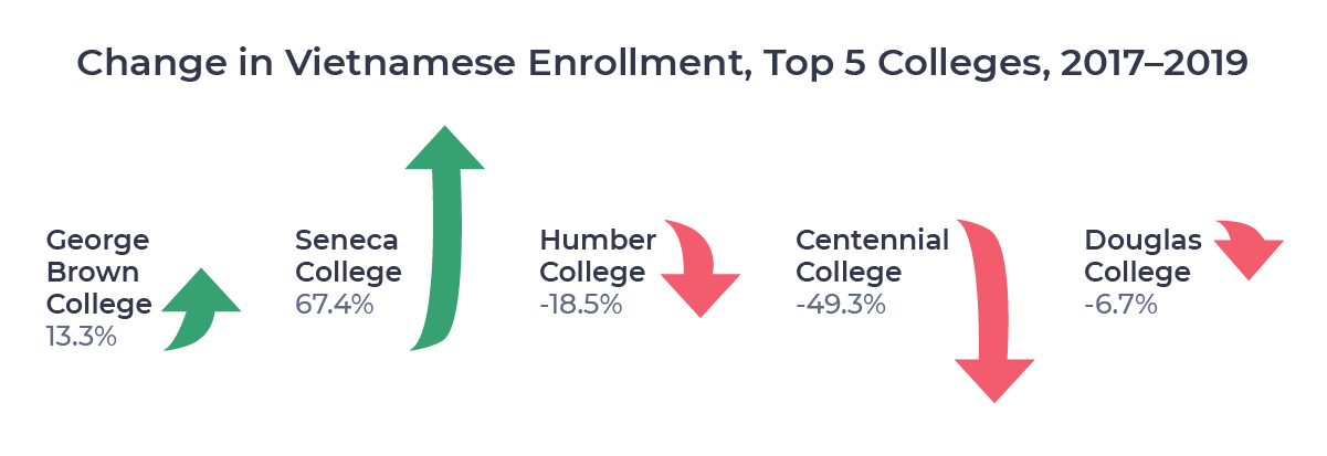 Figure showing percentage changes from 2017 to 2019 in Vietnamese enrollment among the top 5 colleges for Vietnamese students in 2019.