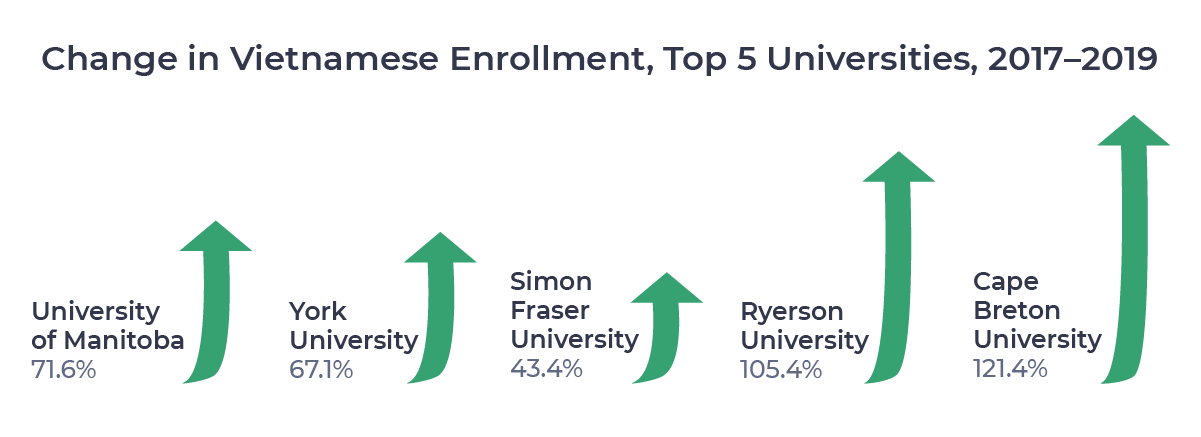 Figure showing percentage changes in Vietnamese enrollment from 2017 to 2019 among the top 5 universities for Vietnamese students in 2019.