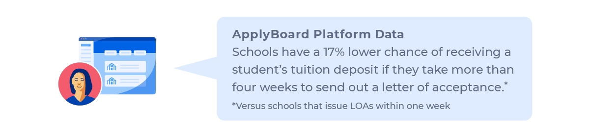 ApplyBoard Platform Data: Schools have a 17% lower chance of receiving a student's tuition deposit if they take more than four weeks to send out a letter of acceptance (versus schools that issue LOAs within one week).