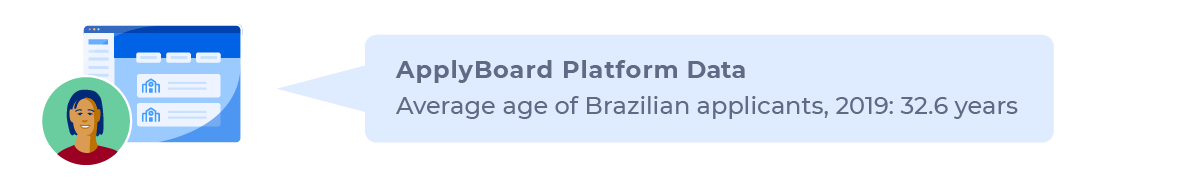 Average age for Brazilian applicants on the ApplyBoard Platform: 32.6 years