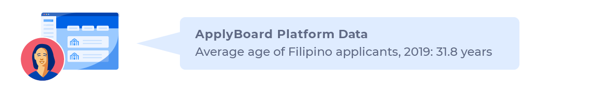 Average age for Filipino applicants on the ApplyBoard Platform: 31.8 years