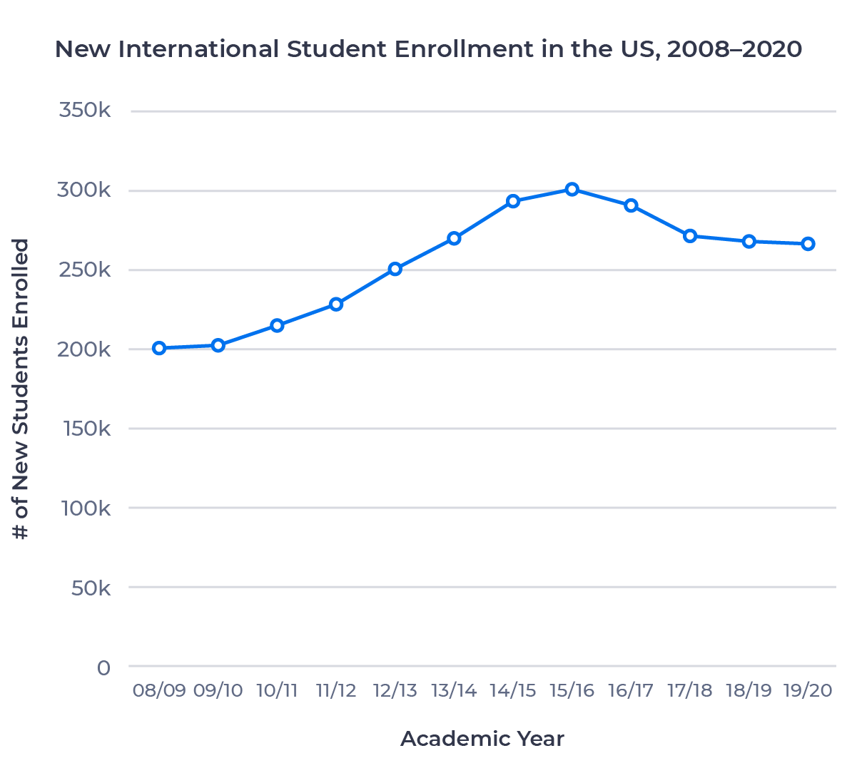 Line chart showing total new international student enrollment in the US from the 08/09 to 19/20 academic years. Enrollment grew between 08/09 and 15/16 before declining over the following four years.