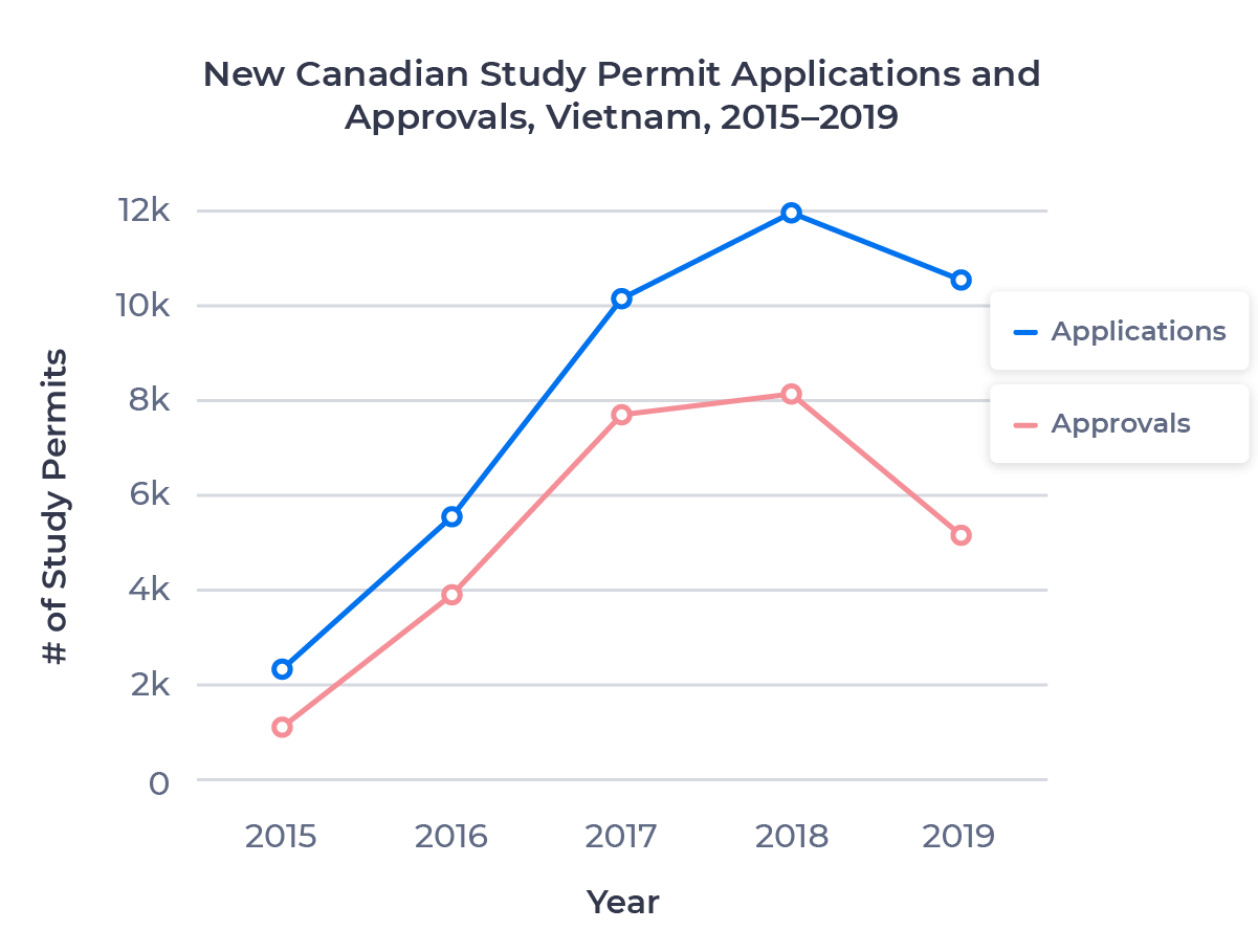 Line chart showing the growth in Canadian study permit applications and approvals for the Vietnamese market from 2015 to 2019. Examined in detail below.