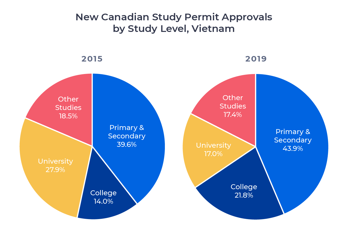 Two circle charts comparing Canadian study permit approvals for Vietnamese students in 2015 and 2019 by study level. Examined in detail below.