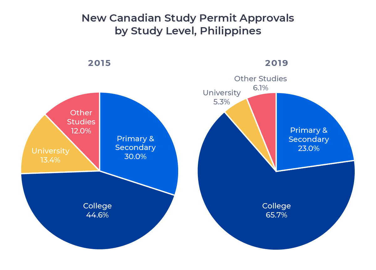 Two circle charts comparing Canadian study permit approvals for Filipino students in 2015 and 2019 by study level. Examined in detail below.