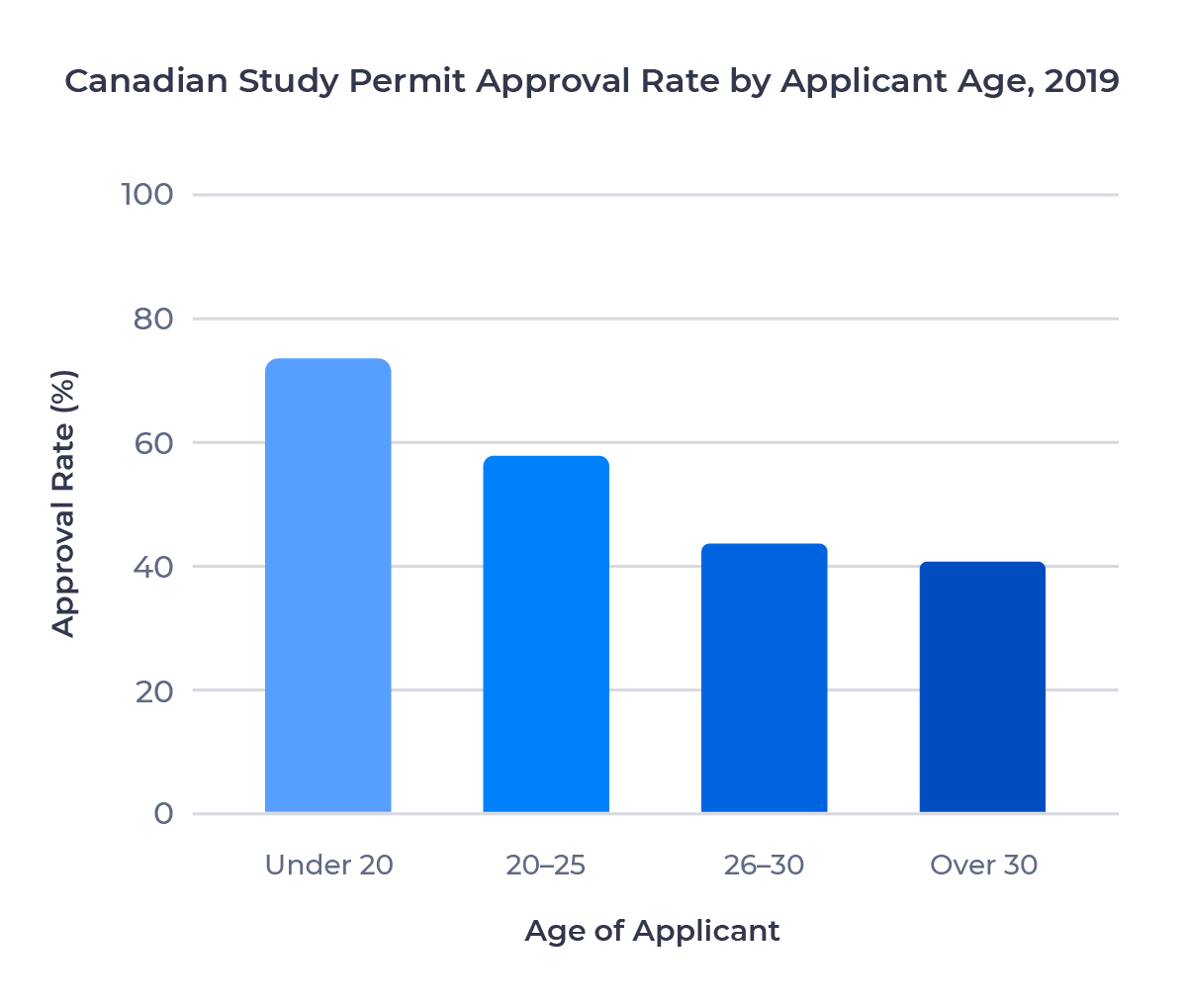 Bar chart showing Canadian study permit approval rates by applicant age in 2019. Examined in detail below.