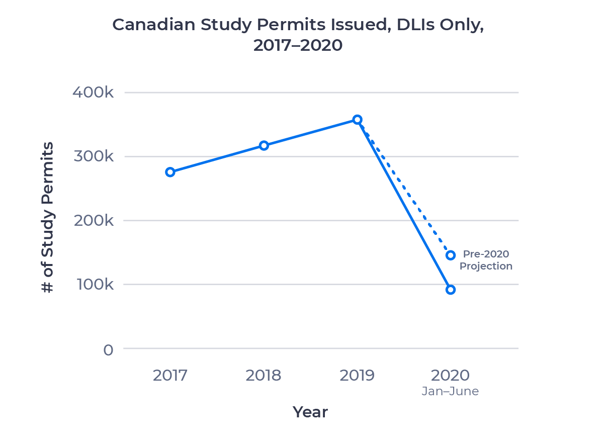 Line chart showing the number of Canadian study permits issued to DLIs between 2017 and June 2020. Examined in detail above.