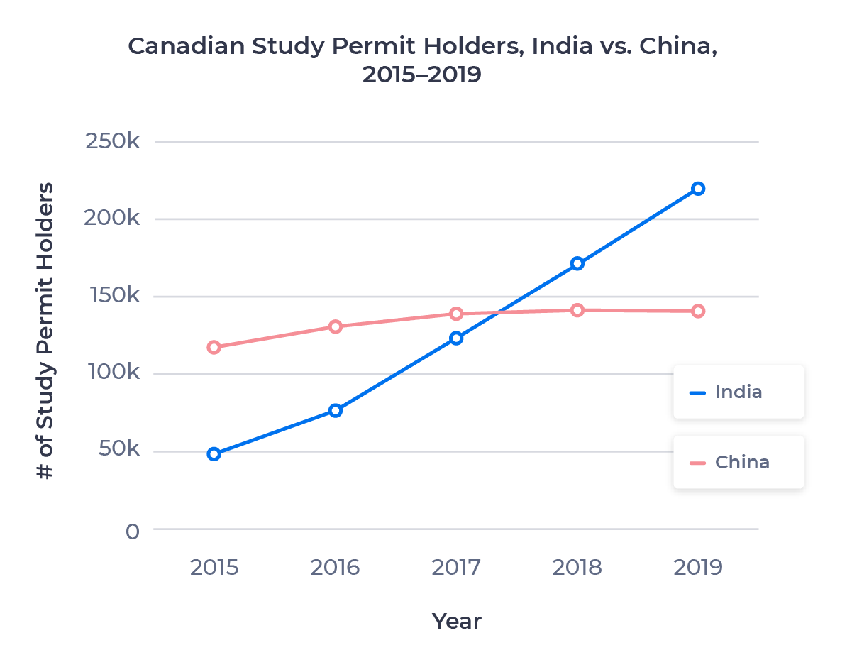 Line chart showing the number of valid study permit holders in Canada from India and China between 2015 and 2019. Examined in detail below.