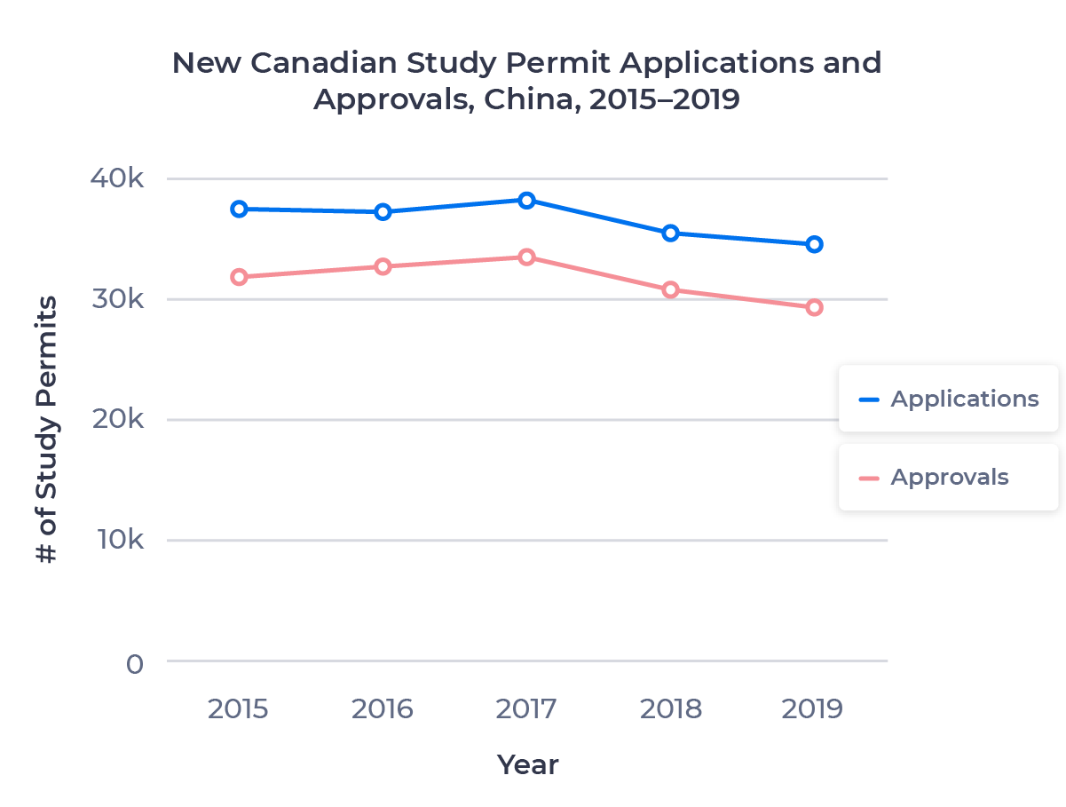 Line chart showing the change in Canadian study permit applications and approvals for the Chinese market from 2015 to 2019. Examined in detail below.