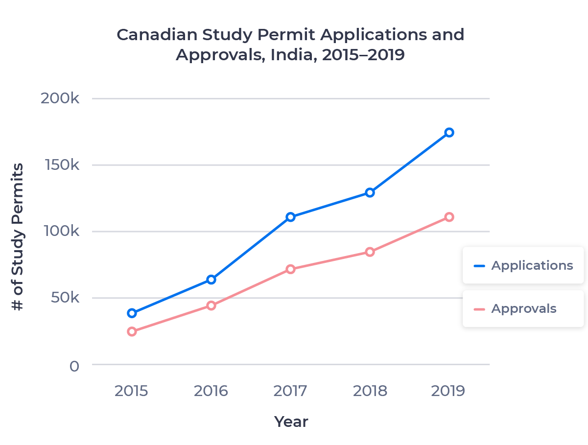 Line chart comparing new Canadian study permit applications and approvals for 2015 and 2019