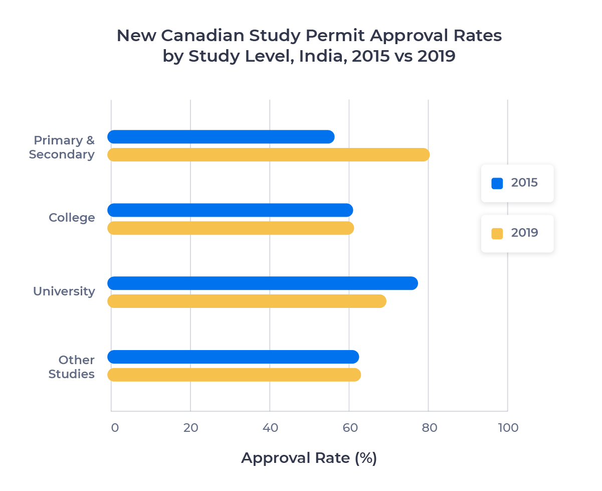 Horizontal bar chart comparing new Canadian study permit approval rates per study rate for Indian students in 2015 ad 2019