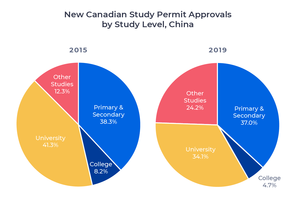 Two circle charts comparing Canadian study permit approvals for Chinese students in 2015 and 2019 by study level. Examined in detail below.