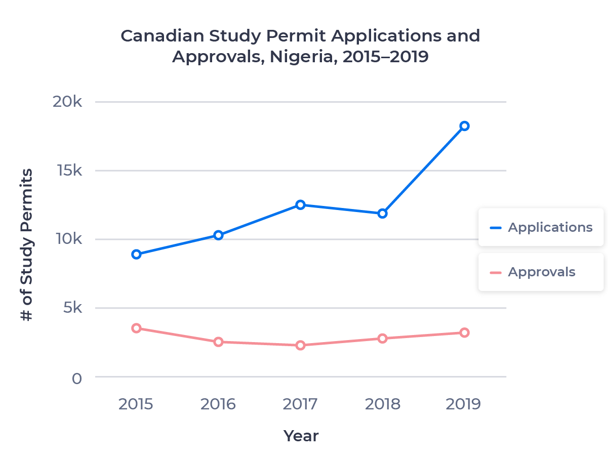 Chart showing the rate of study permit applications and approvals for students from Nigeria between 2015 and 2019