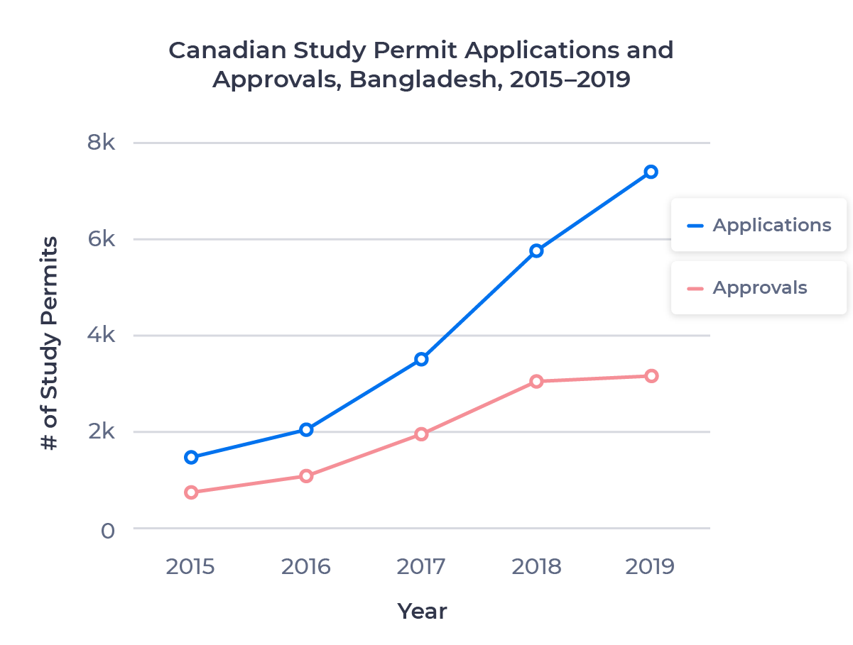 Line chart comparing new Canadian study permit application and approval rates for Bangladeshi nationals in 2015 and 2019