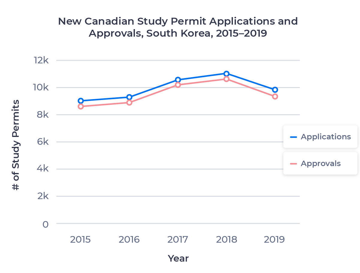 Line chart showing the change in Canadian study permit applications and approvals for the South Korean market from 2015 to 2019. Examined in detail below.