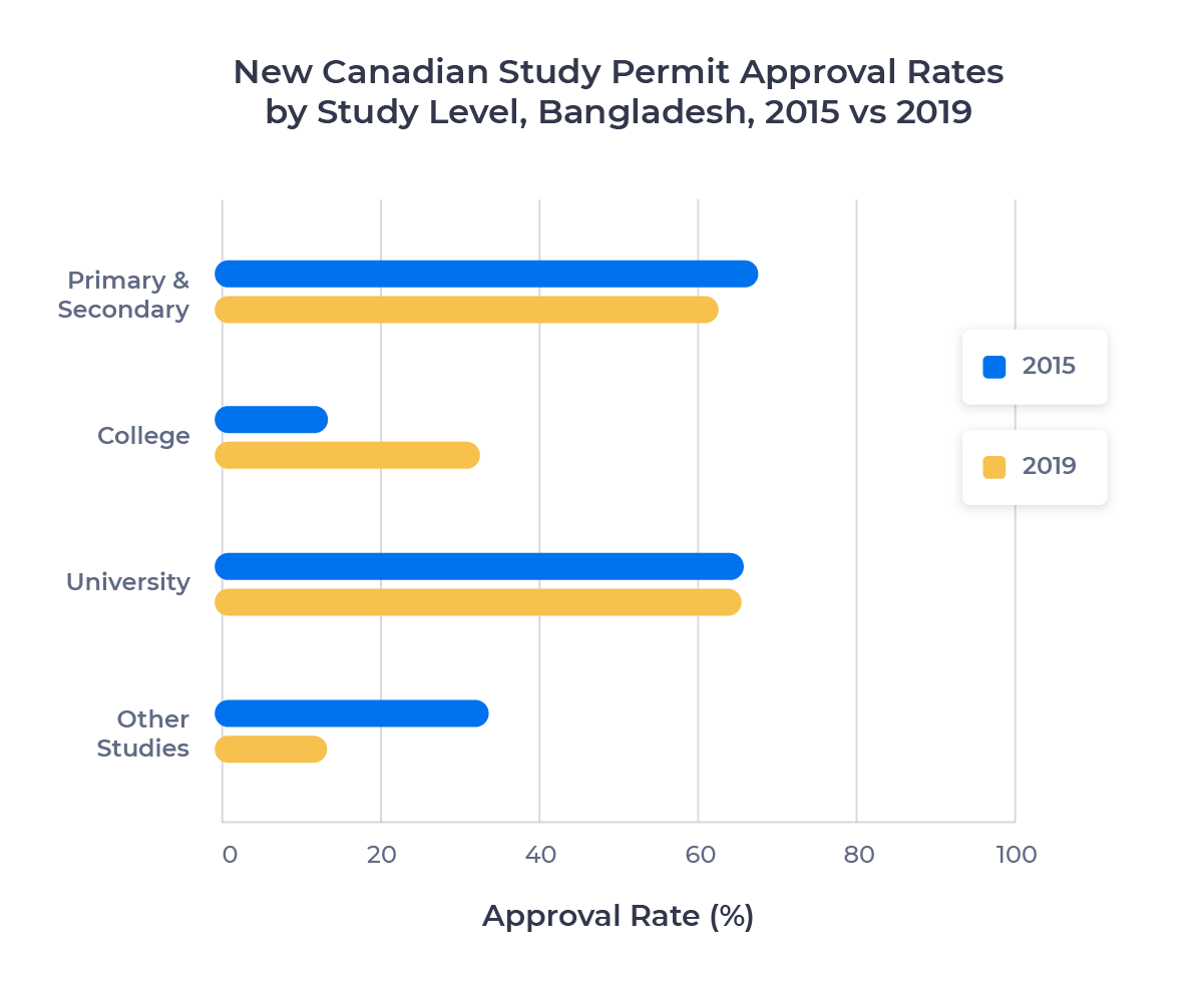 Horizontal bar chart comparing new Canadian study permit approval rates per study level for Bangladeshi students in 2015 and 2019