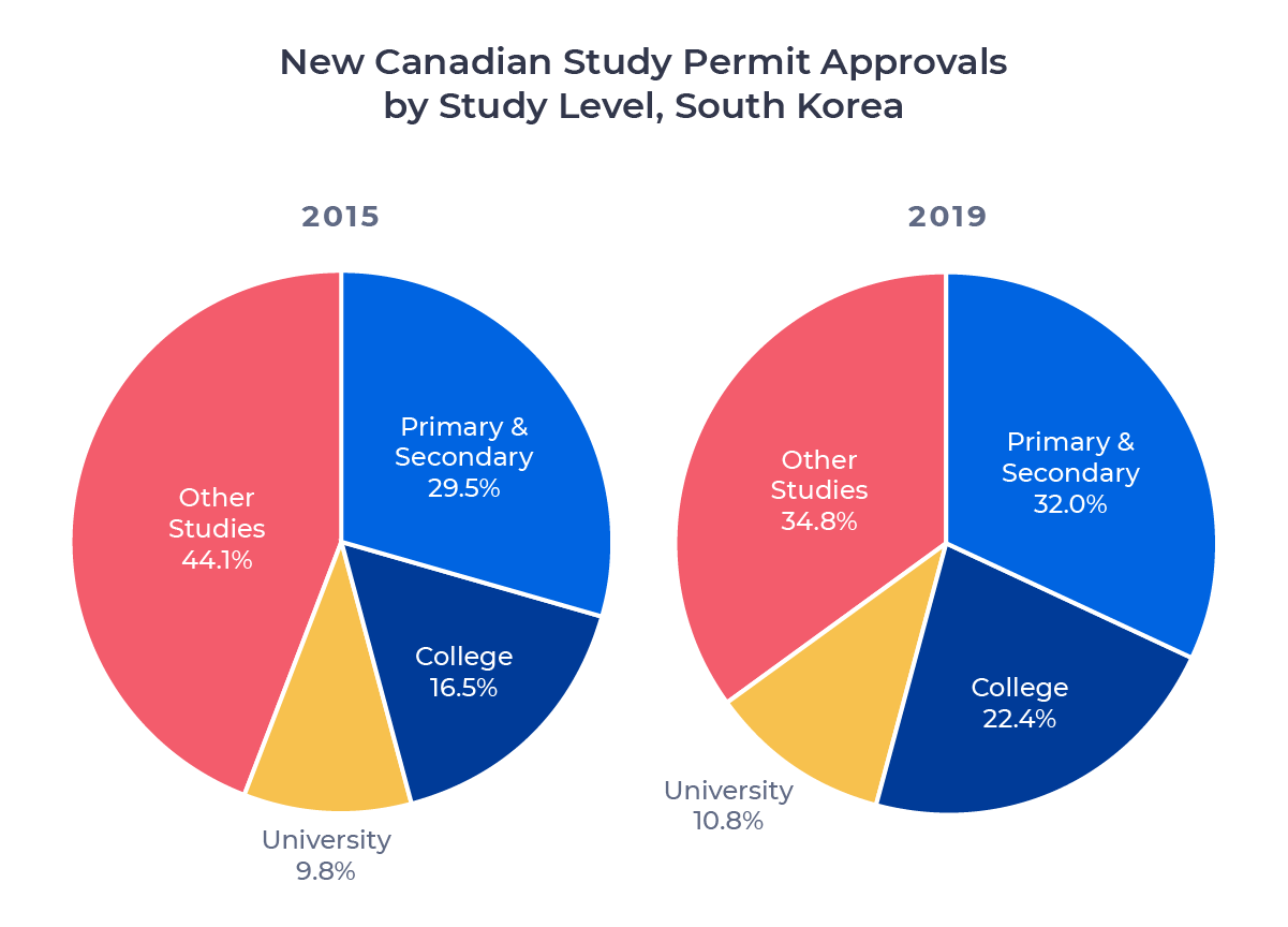 Two circle charts comparing Canadian study permit approvals for South Korean students in 2015 and 2019 by study level. Examined in detail below.