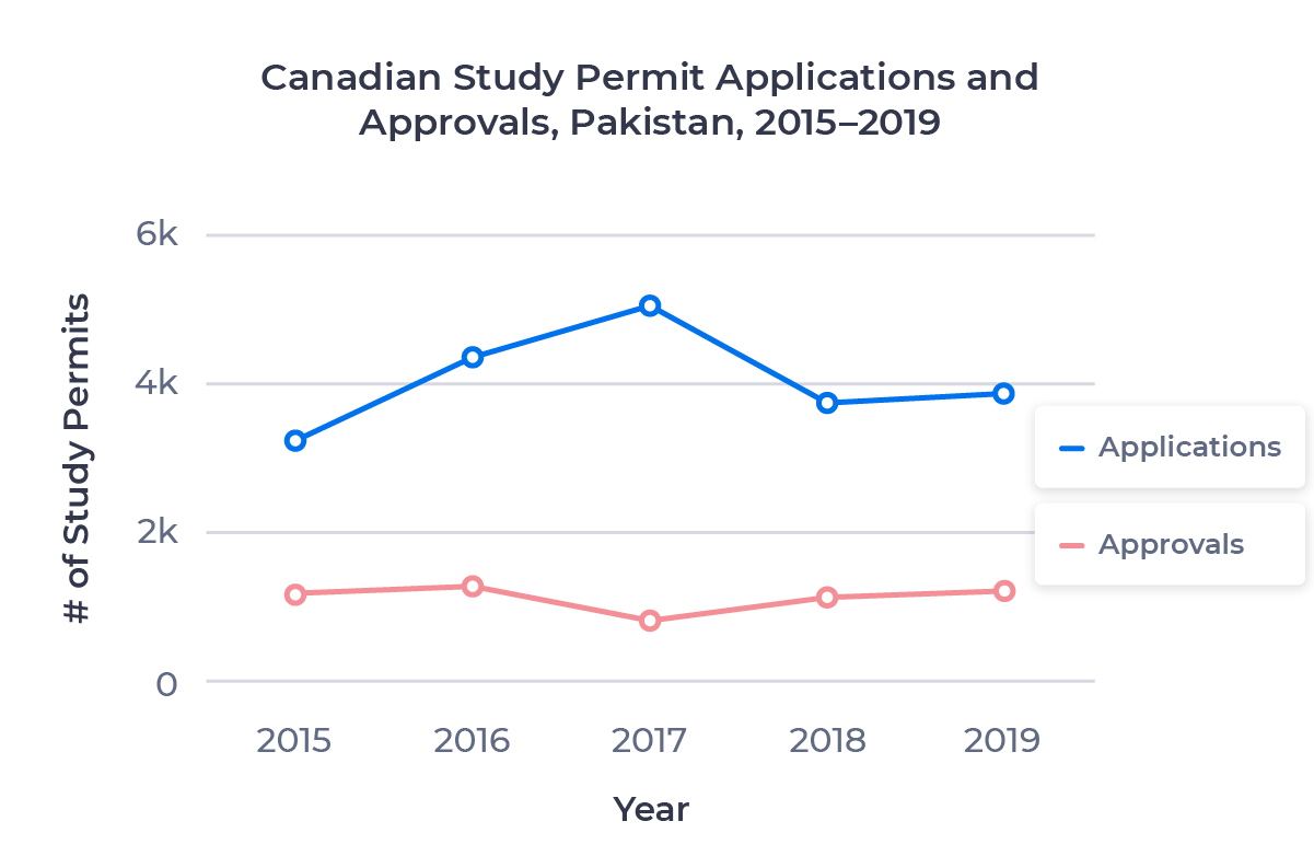 Line chart showing the amount of new Canadian study permit applications and approvals for Pakistani students from 2015 to 2019