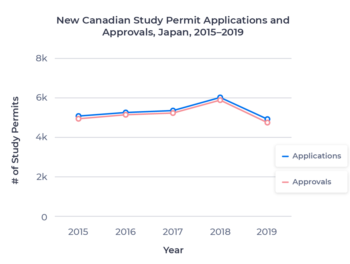 Line chart showing the change in Canadian study permit applications and approvals for the Japanese market from 2015 to 2019. Examined in detail below.