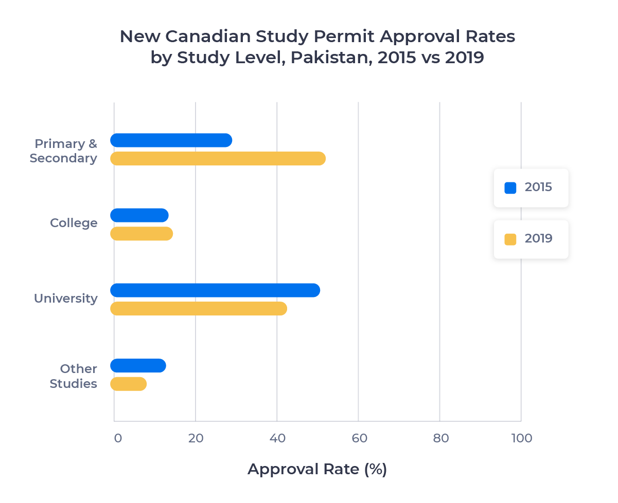Dual horizontal bar chart showing the new Canadian study permit approval rate per study level for Pakistani students in 2015 and 2019