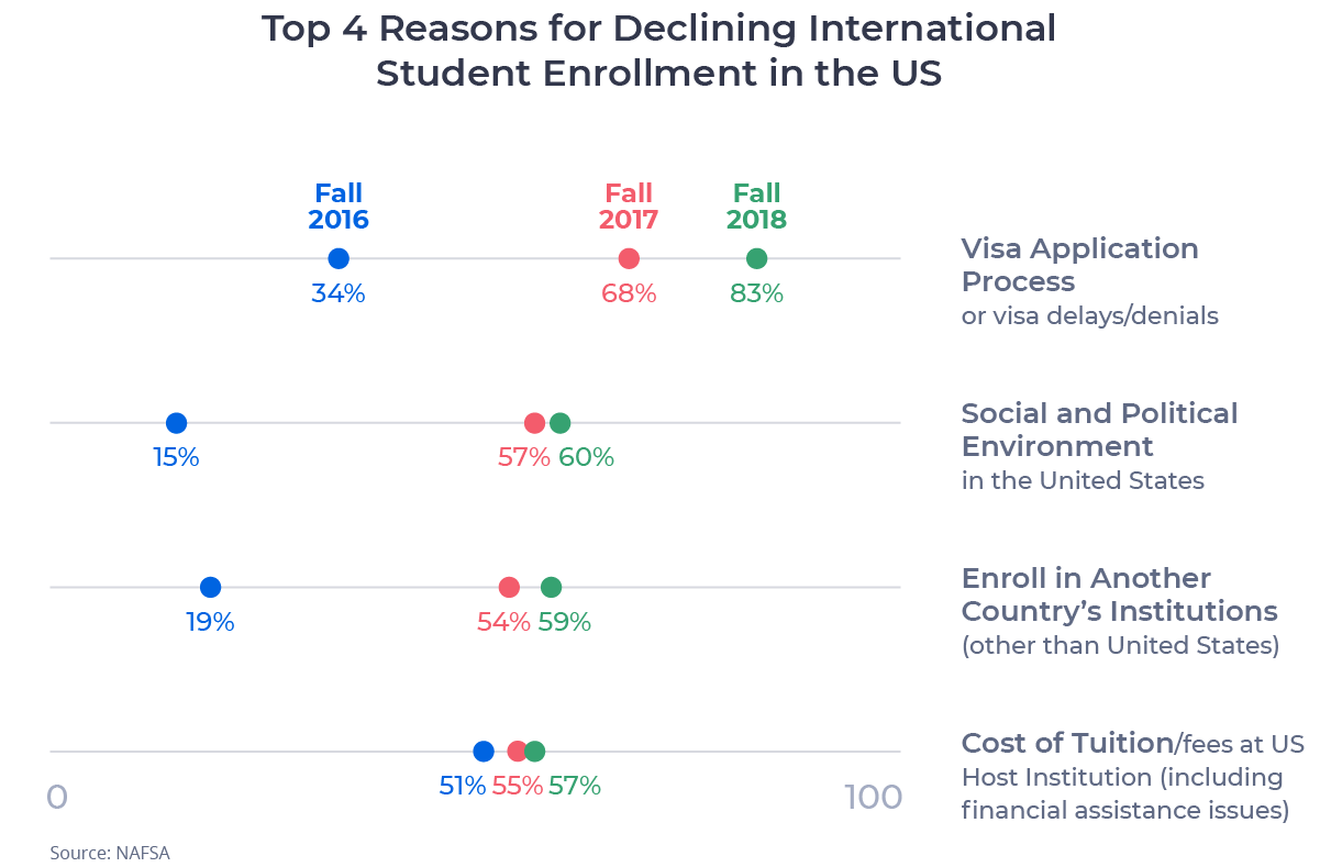 Dot plot chart showing the change in top 4 reasons for declining international student enrollment in the US