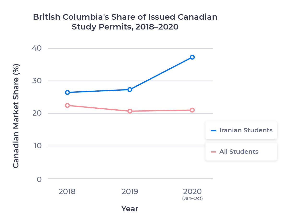 Line chart showing British Columbia's share of issued study permits for Iranian students from 2018 to 2020