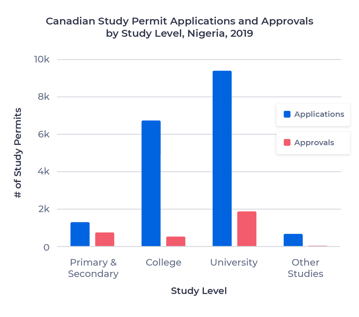 Vertical bar chart showing the number of study permit applications and approvals issued in 2019 to Nigerian students based on grouped study level