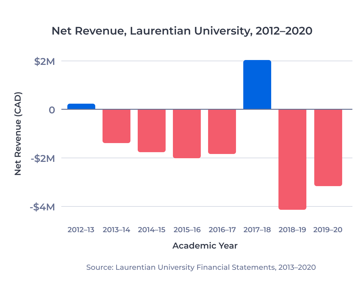 Bar chart showing net revenue reported by Laurentian University from 2012-13 to 2019-20. The university reported a new loss in 7 of the past 8 years.